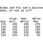 Image for the Tweet beginning: In Democrat-heavy poll, about half