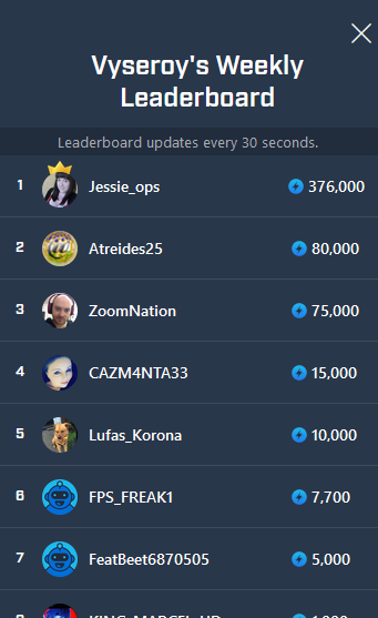 The current #Sparks leaderboard stats are as usual, surprise surprise the current leader is still leading by a LARGE margin! Thanks for the support everyone! Jessie_ops Atreides25 ZoomNation Honourable 4th mention to @CarolineDoab for all her support #mixer pic.twitter.com/rjLMrBV5Ug