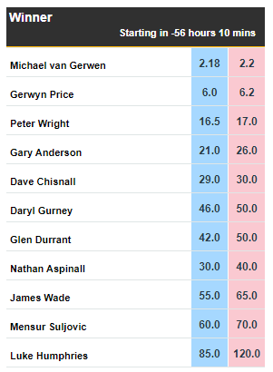 Michael Van Gerwen is the strong favourite to take out the #PDCWorlds Championship. Do our Analysts think he can cap off another great year with a victory? Get their preview as it continues here: http://po.st/BFDarts #PDCWorldChampionship #GWTGpic.twitter.com/ATAmQa2TYD
