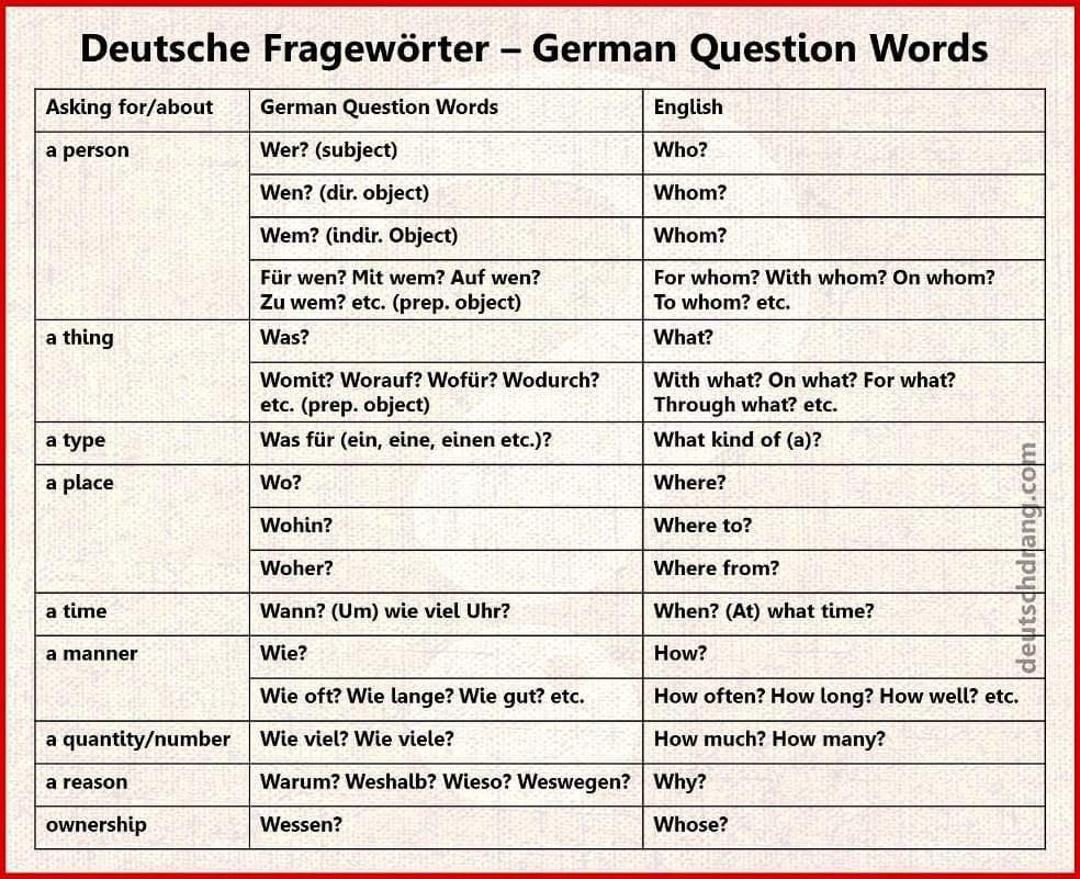 #QuestionWords #Interrogatives #Fragewörter #WFragen #GermanVocabulary #Wortschatz #LearnGerman #DeutschLernen #GermanGrammar #Grammatik #Deutsch #Deutschland #LearnANewLanguage #DaF #Germany #German #Language #ForeignLanguage #ForeignLanguages #DeutschMachtSpaß #Polyglotpic.twitter.com/xTgd2PesBt