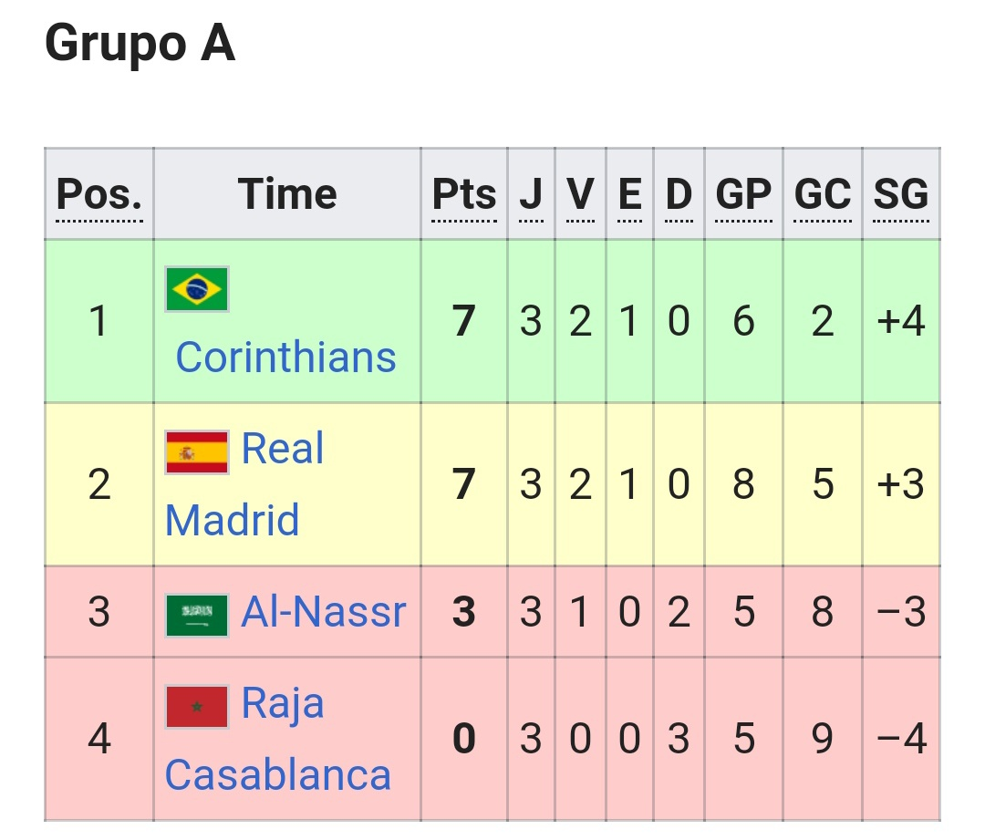 Manchester united, real madrid, necaxa, south melbourne, al-nasar, raja casablanca, são tudo brasileiros msm esqueci kk pic.twitter.com/xLKqrMLSsB