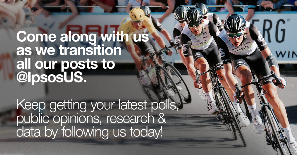 Have you heard the news? We're transitioning all our posts to @IpsosUS. Follow us there to keep up with our latest #research, #data, #polls, public opinions & much more. See you there! #news #media #uspoli