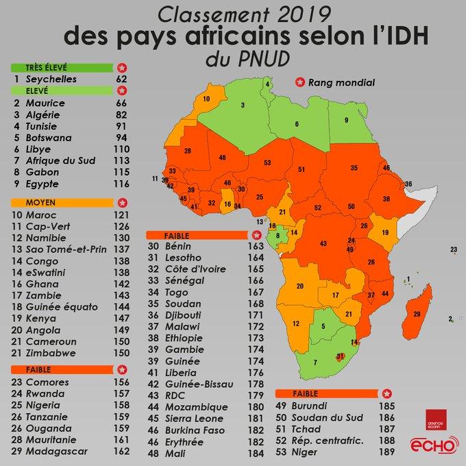 AFRIQUE - toutes l'actualités - Page 10 EL5MvRhXsAMxVOO?format=jpg&name=small