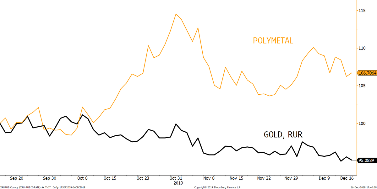 Rdv Russian Stocks On Twitter Since The Beginning Of October The Price Of The Gold Futures In Rubles Has Dropped By 4 2 Polymetal Stocks Have Risen By 7 For The Same Period