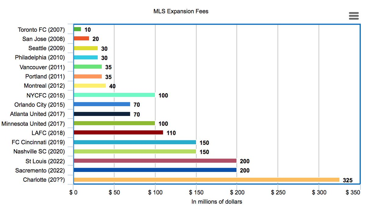 """MLS Buzz på Twitter: """"The evolution of #MLS expansion fees over the last  decade is pretty insane. #MLS2CLT… """""""