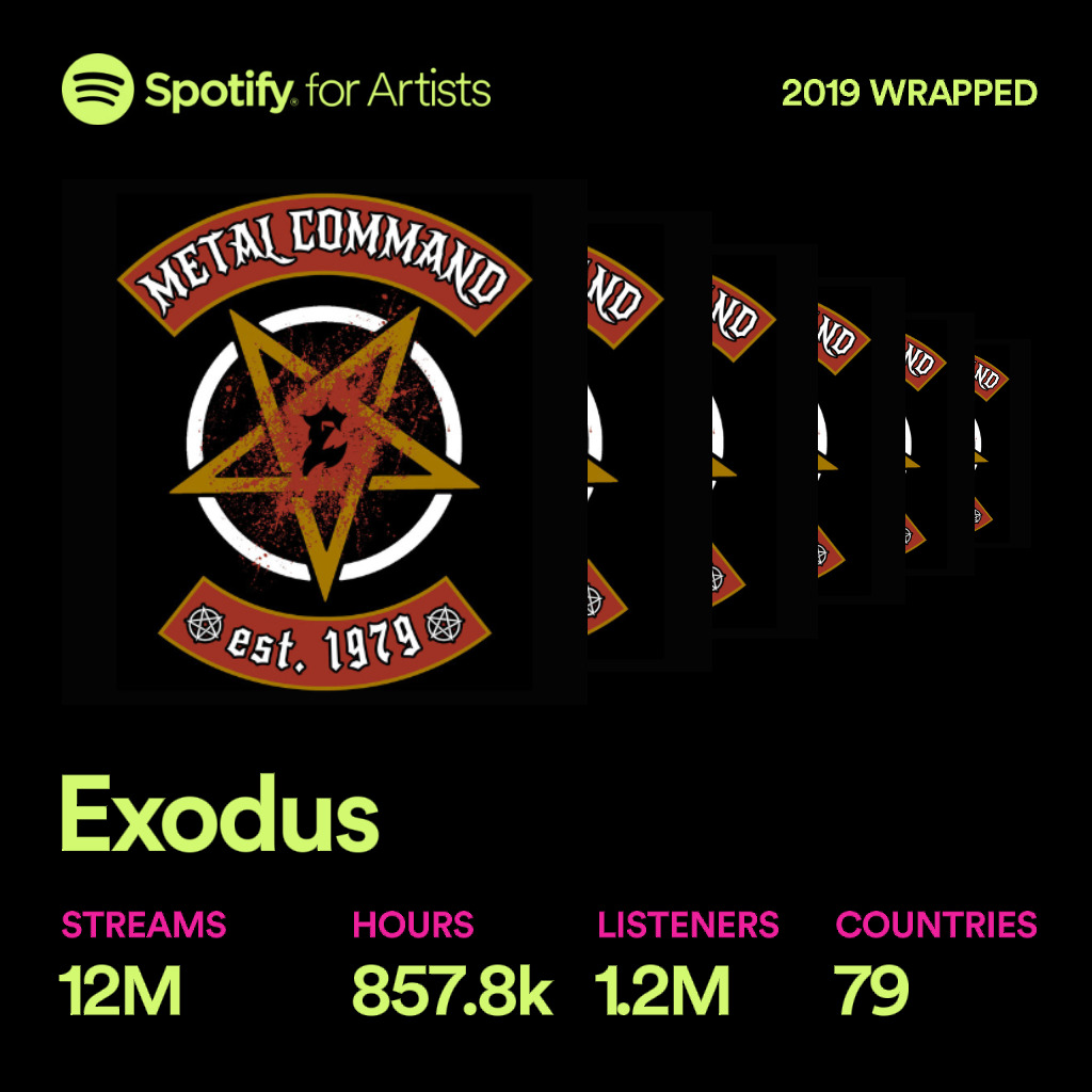 .@Spotify listeners, thank you for all the spins in 2019!   Follow our complete discography playlist at  http:// nblast.de/ExodusSpotifyC omplete  …   #2019ArtistWrapped  <br>http://pic.twitter.com/RKTZ9xHsC5
