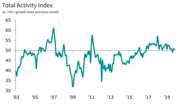 🇪🇺 Growth in the Eurozone construction sector remained weak in November (PMI at 50.6 ⬇️ from 50.7 in October) with higher housing activity being offset by reduced output among commercial and civil engineering firms. More here: ihsmark.it/R3pd50xsoME