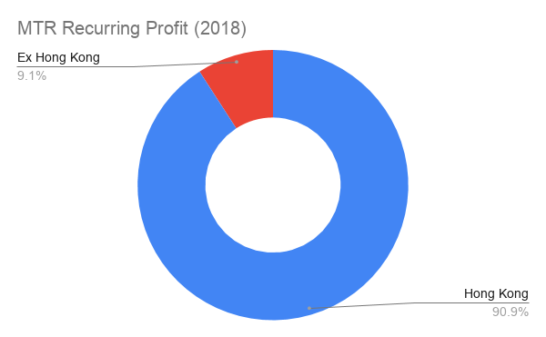 """A friendly reminder that 90%+ of MTR's recurring profits are made in #HongKong.  In Cantonese, we say #食碗面翻碗底 (flip the bowl you eat from), similar to """"bite the hands that feed you"""". The bowl is fighting back.  Source: MTR Overview P.39 http://www.mtr.com.hk/archive/corporate/en/investor/pre_blackout_201907.pdf…  #黨鐵 pic.twitter.com/zBUEY6l76C"""