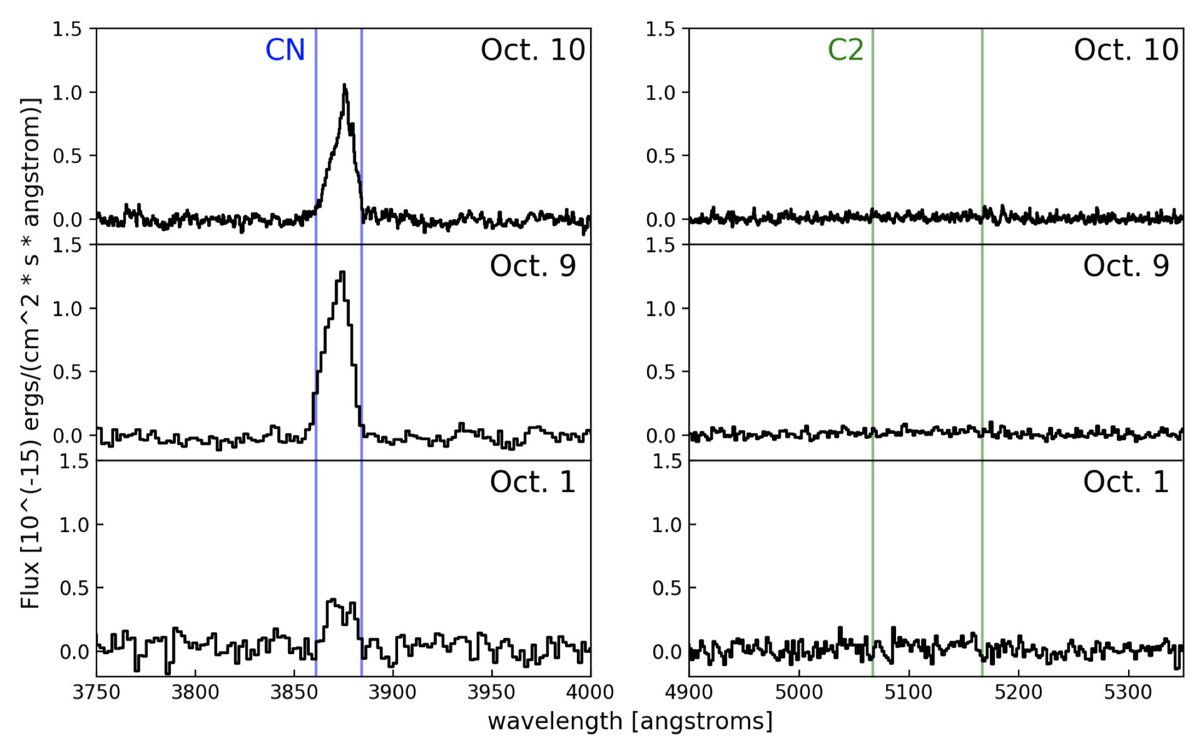 インターステラ彗星ボリソフは、炭素に乏しい様子。C2/CN の上限値が 0.095未満。太陽系だと木星族彗星(Jupiter Family Comet)にも炭素欠乏彗星が多いことから形成メカニズムが類似か? オールト雲(1000AU以遠)起源のJFC進化と関連するかも(阿部予測)