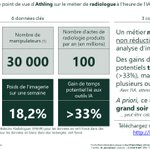 Image for the Tweet beginning: [#debunkingAI] La fin des radiologues?