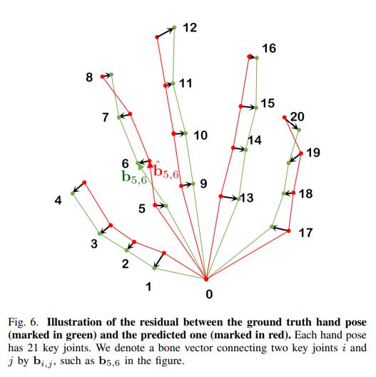 GraphPoseGAN指のキーポイント(ボーン)のグラフについてGANで学習させることで指の姿勢をより正確に推定する