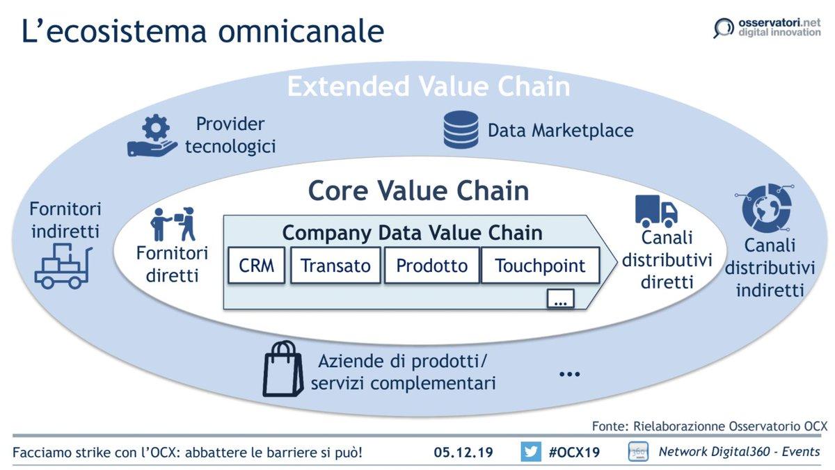 La fase di raccolta delle informazioni sul consumatore è solo il primo passo nell'implementazione di una data strategy. Importante ragionare con un approccio da ecosistema #OCX19 #OssOmnichannel https://t.co/RbIo5nl1BQ