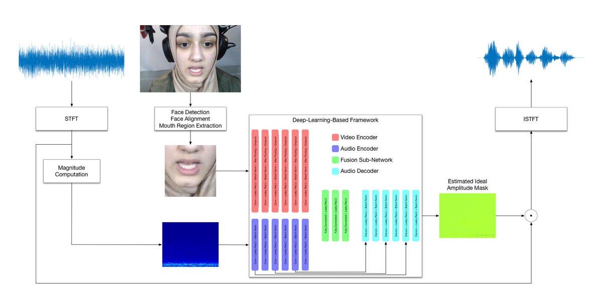 Deep-Learning-Based Audio-Visual Speech Enhancement in Presence of Lombard Effect - Daniel Michelsanti