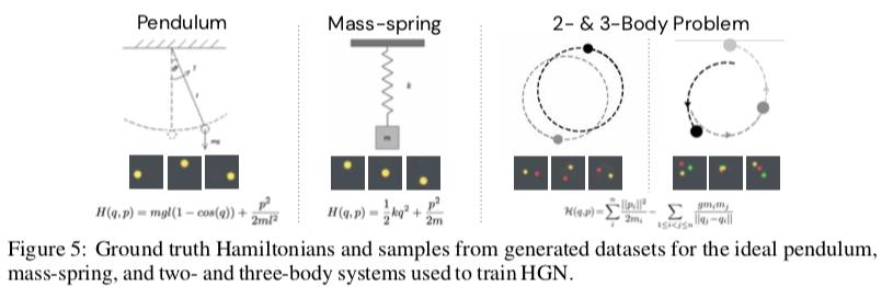 物理現象を描いた画像からメカニズムを予測するネットワーク。まず時刻Tまでの画像を入力として、位置と運動量の初期値を計算。次にハミルトニアンを予測するネットワークを介して、次の時刻の位置・運動量・画像をRNNのように逐次的に生成する。