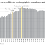 """Image for the Tweet beginning: New for #CoinDeskResearch: Bitcoin's """"arrested"""