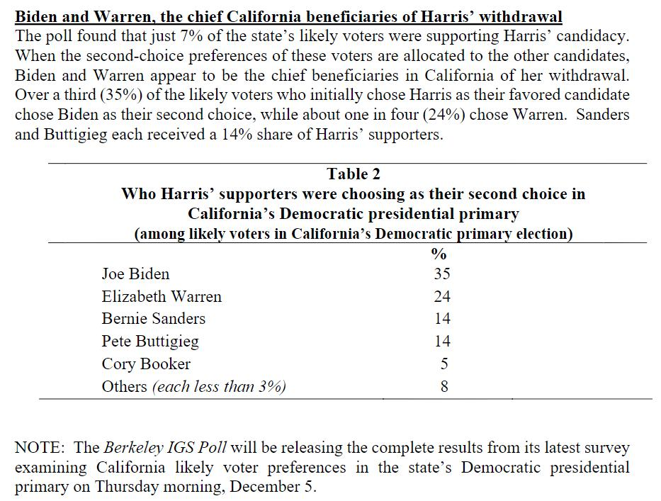 Poll shows #KamalaHarris voters go to Biden and Warren, not so much the lacking in experience/accomplishment Bernie or Pete
