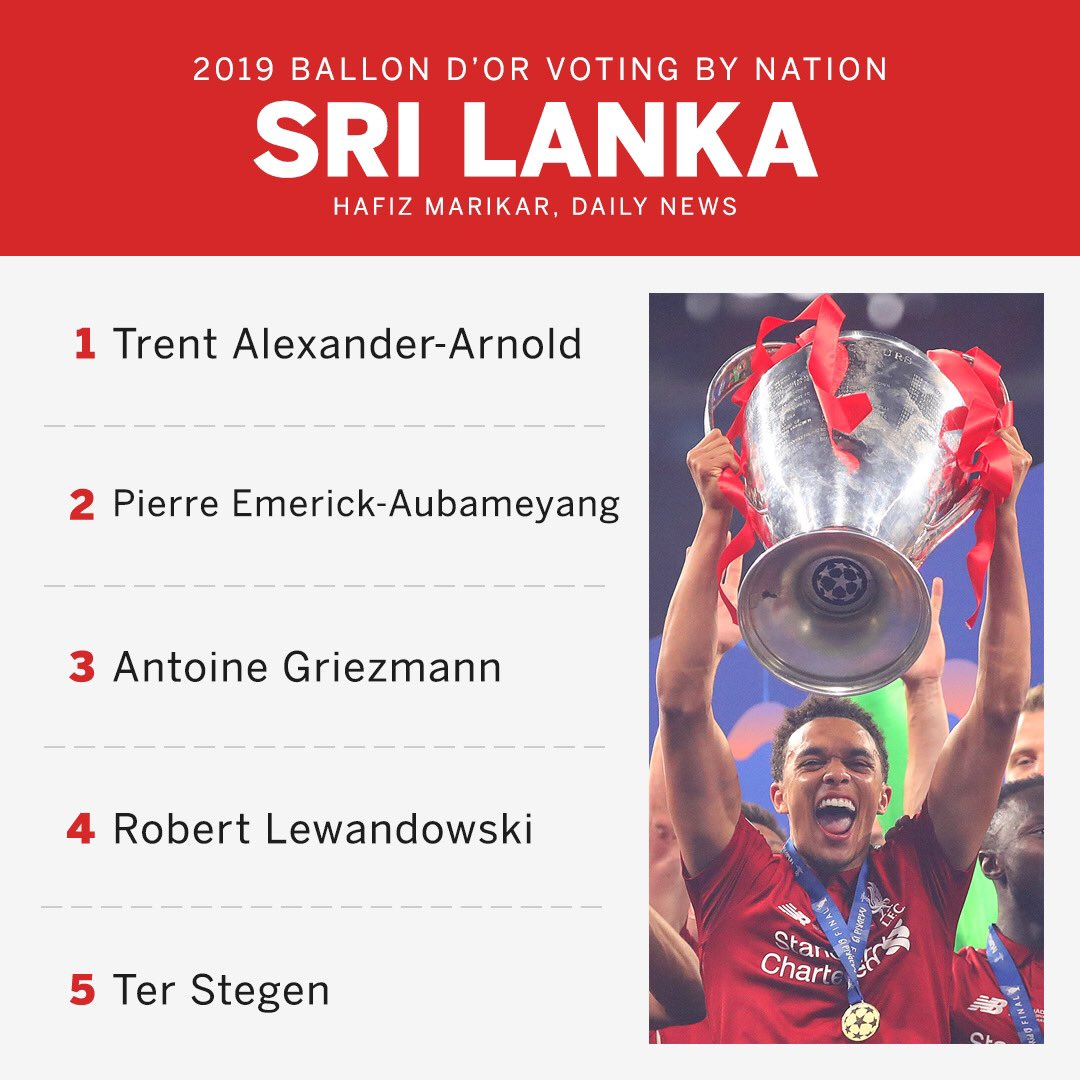 So Sri Lanka have a Ter Stegen in their top 5 Ballon d'Or voting but not in the top 3 for the best goalkeeper award  #ballondor