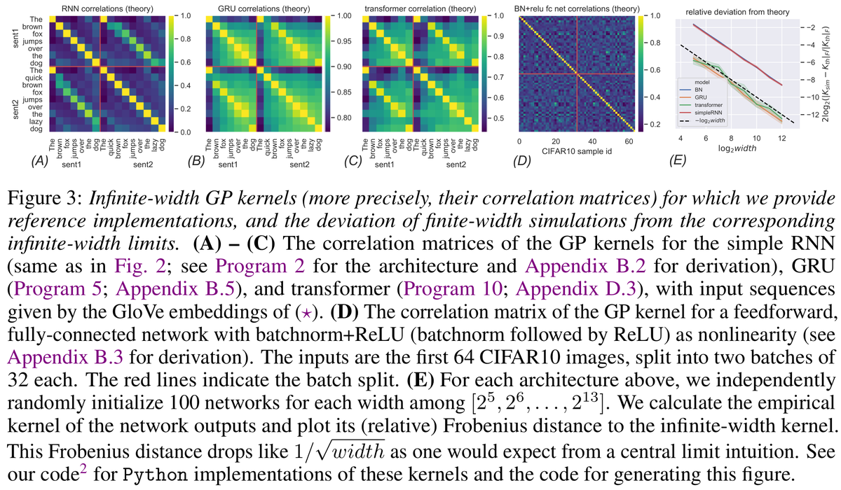 """GitHub - thegregyang/GP4A: Code for NeurIPS 2019 paper: """"Wide Feedforward or Recurrent Neural Networks of Any Architecture are Gaussian Processes"""""""
