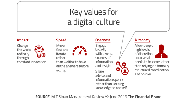 A8: Changing Legacy Culture, Not Technology is the Biggest Challenge for Banks to Embrace Fintech Firms bit.ly/34UQog7 #WRBR19 #CX #banking #finserv @TheRudinGroup @helene_wpli @leimer @Xbond49 @GhelaBoskovich @ghanem_elias @Efma_news @Capgemini_Bnkg