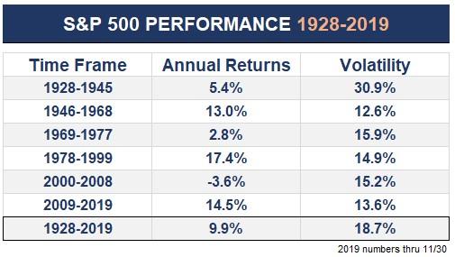 """Der Markt ist kein Nullsummenspiel, sondern steigt langfristig gesehen immer. Nach 20 Jahren, ist das Risiko im Minus zu sein nahe Null.  Börsen sind also sozusagen *immer* Bullenmärkte, von temporären Verwirrungen abgesehen, die man dann """"Bärenmarkt"""" nennt. 😛"""