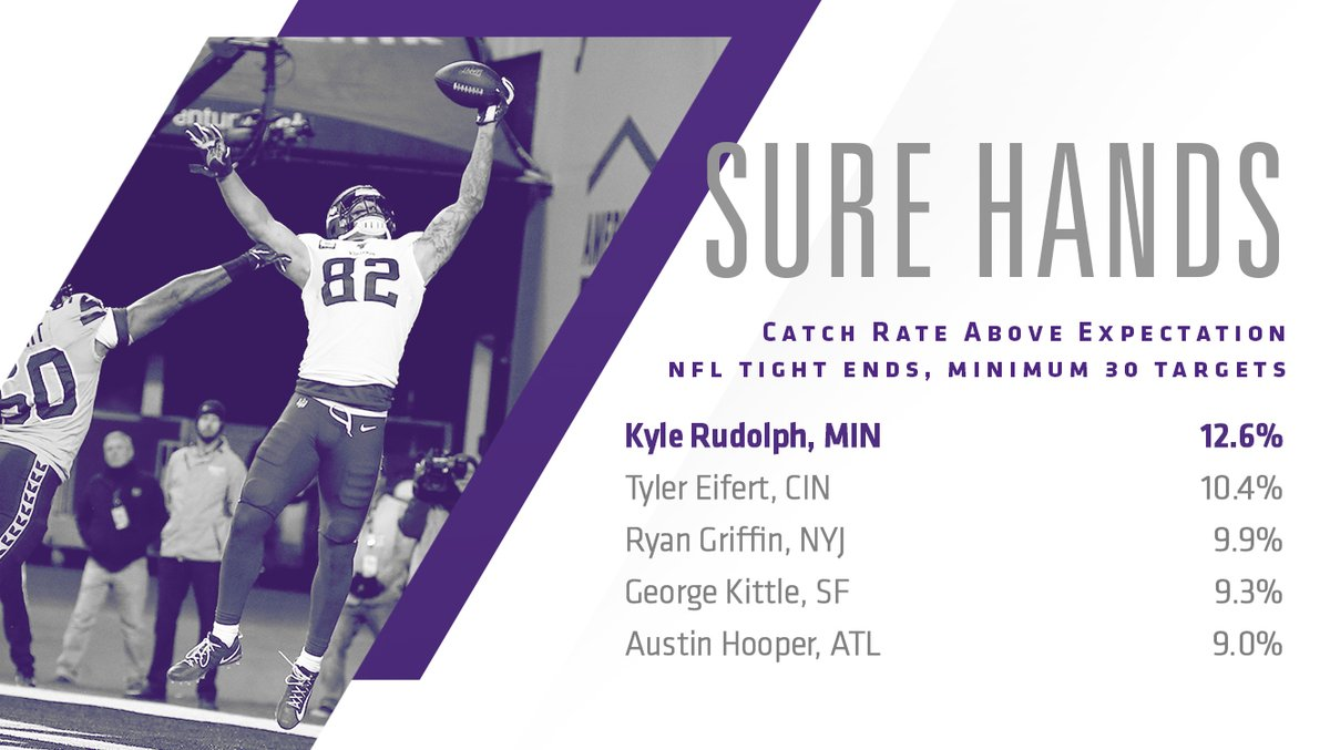 .@KyleRudolph82's catch rate above expectation (12.6) leads all NFL tight ends with at least 30 targets this season, according to @NextGenStats.  #ProBowlVote #NorseNotes