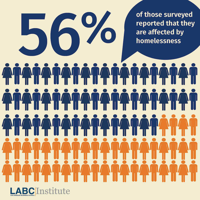Housing isn't a siloed issue—it impacts jobs, transportation, and our economic strength as a region. These connections and more were discussed at the #LABCSummit . L.A County Business Development strives to create pathways for undeserved homeless individuals. #TBT #Business