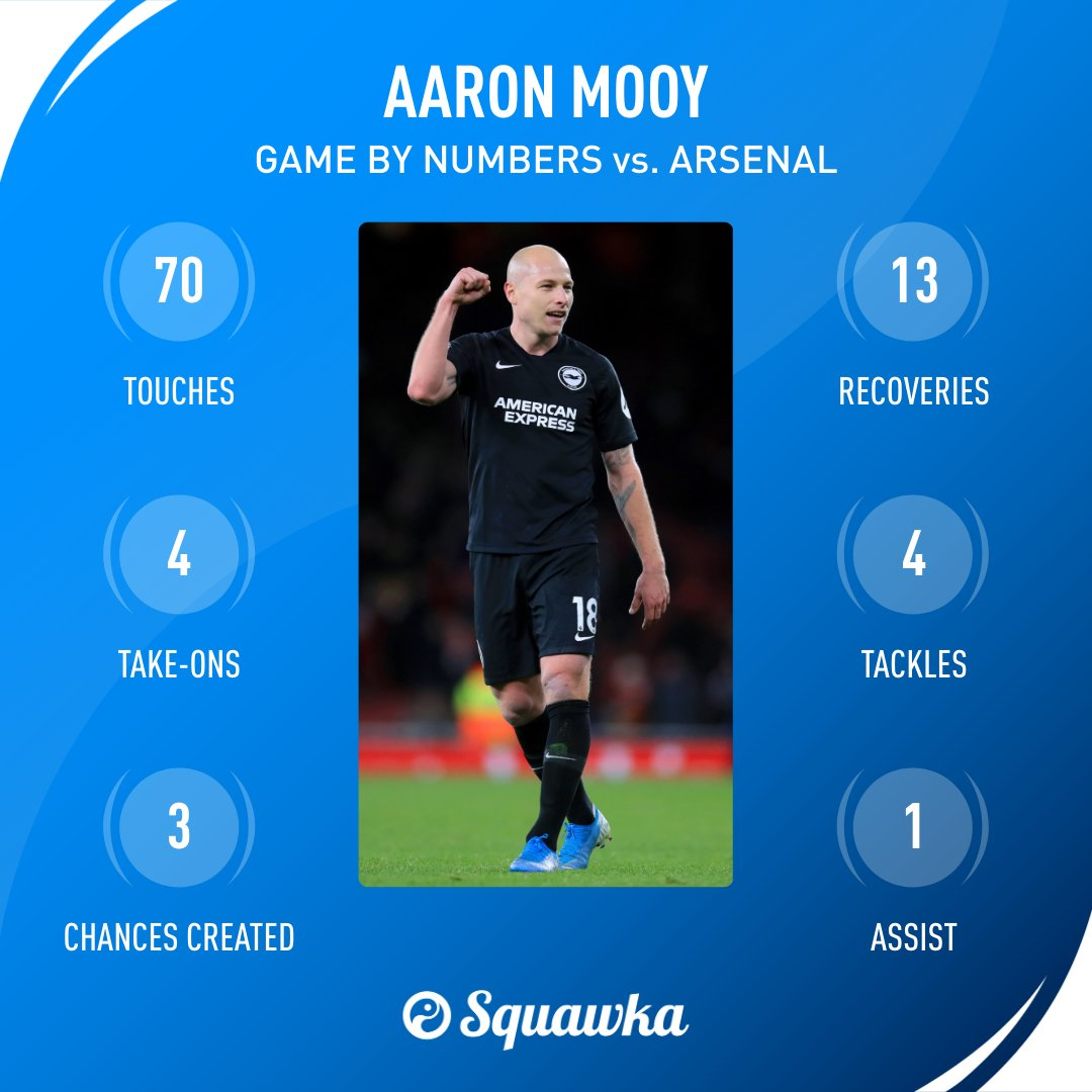 Aaron Mooys game by numbers vs. Arsenal: 80% pass accuracy 70 touches 13 recoveries 6 crosses 4 tackles 4 take-ons 4 clearances 3 chances created 3 shots 1 match-winning assist A titanic performance at The Emirates. 🏟
