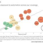 Image for the Tweet beginning: #RPA creating $60 billion of