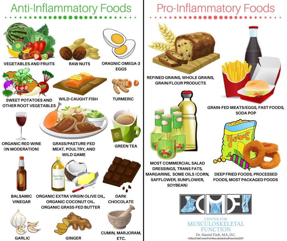 can i have eggs on the anti-inflammatory diet