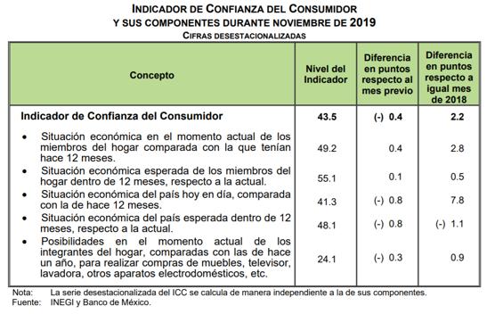 En noviembre, el indicador de confianza del consumidor disminuyó 0.4 puntos respecto a octubre, pero aumentó 2.2 puntos respecto al año anterior: @ValeriaMoy @CarlosLoret #AsíLasCosasConLoret