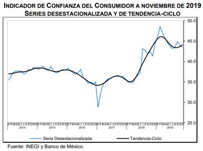 En lo que va del año, el indicador de confianza del consumidor ha caído en términos mensuales durante 7 de los 11 meses después de alcanzar su máximo histórico en febrero: @ValeriaMoy @CarlosLoret #AsiLasCosasConLoret