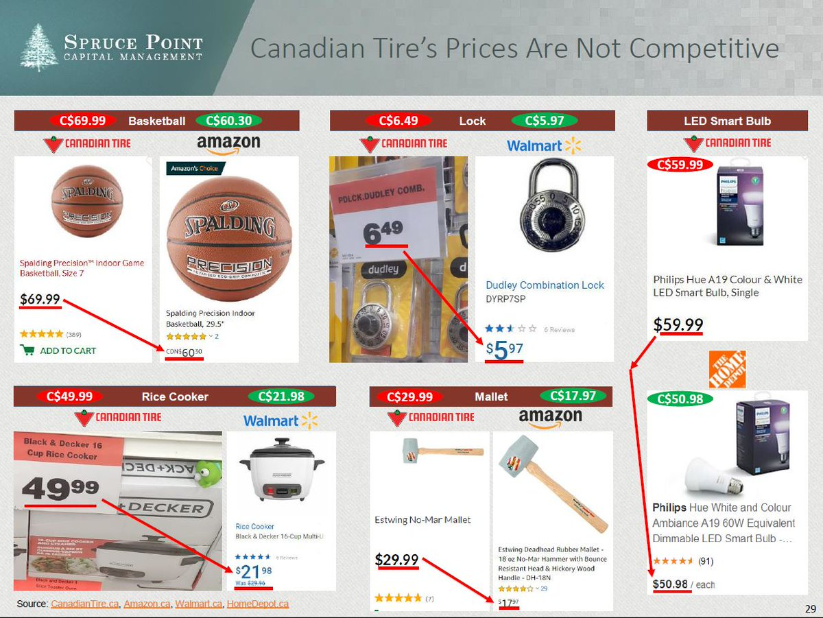 @CanadianTire will you price match competitors?
