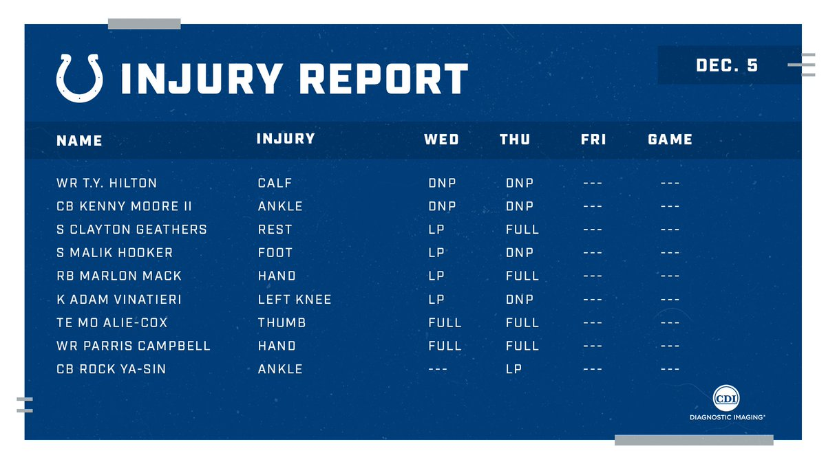 Thursdays injury report for #INDvsTB.