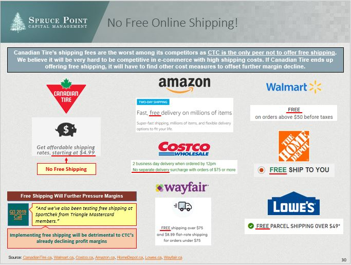 Hey $CTC.TO @CanadianTire why don't you offer free shipping like $AMZN $WMT $HD $LOW $W? Are you worried about earnings going down further by offering it?