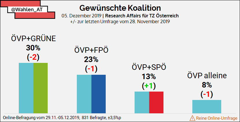 umfragen österreich