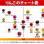 悩んだ時はこれを参考に!りんご選びに役立つ「りんごチャート」