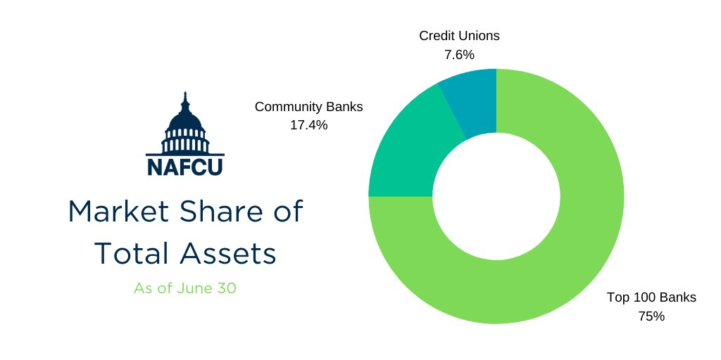Banks are really upset over #creditunions for some reason, even though big banks represent 74.9%, and smaller banks represent 17.4%. Together the banking industry represents 92.3% of the market, with just 7.6% belonging to CUs. #ThursdayThoughts