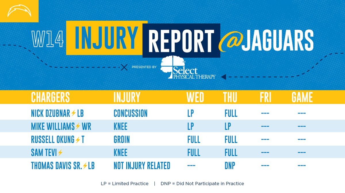 Thursday's #LACvsJAX Injury Report