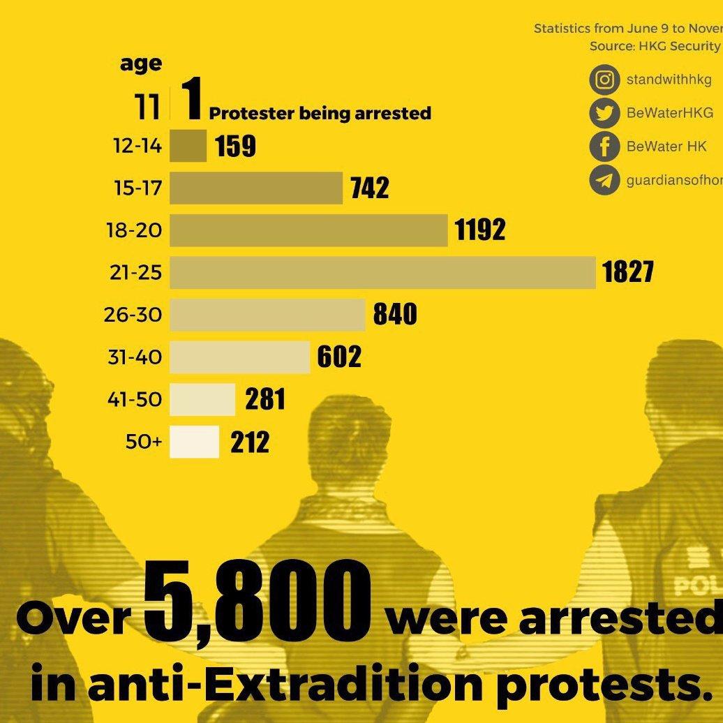 #HKPoliceBrutality  Over 5,800 were arrested in #HKProtests since 9 June 2019 15% under 18, youngest is 11. Source: HKG Security Bureau <br>http://pic.twitter.com/vZGxHV4CVx