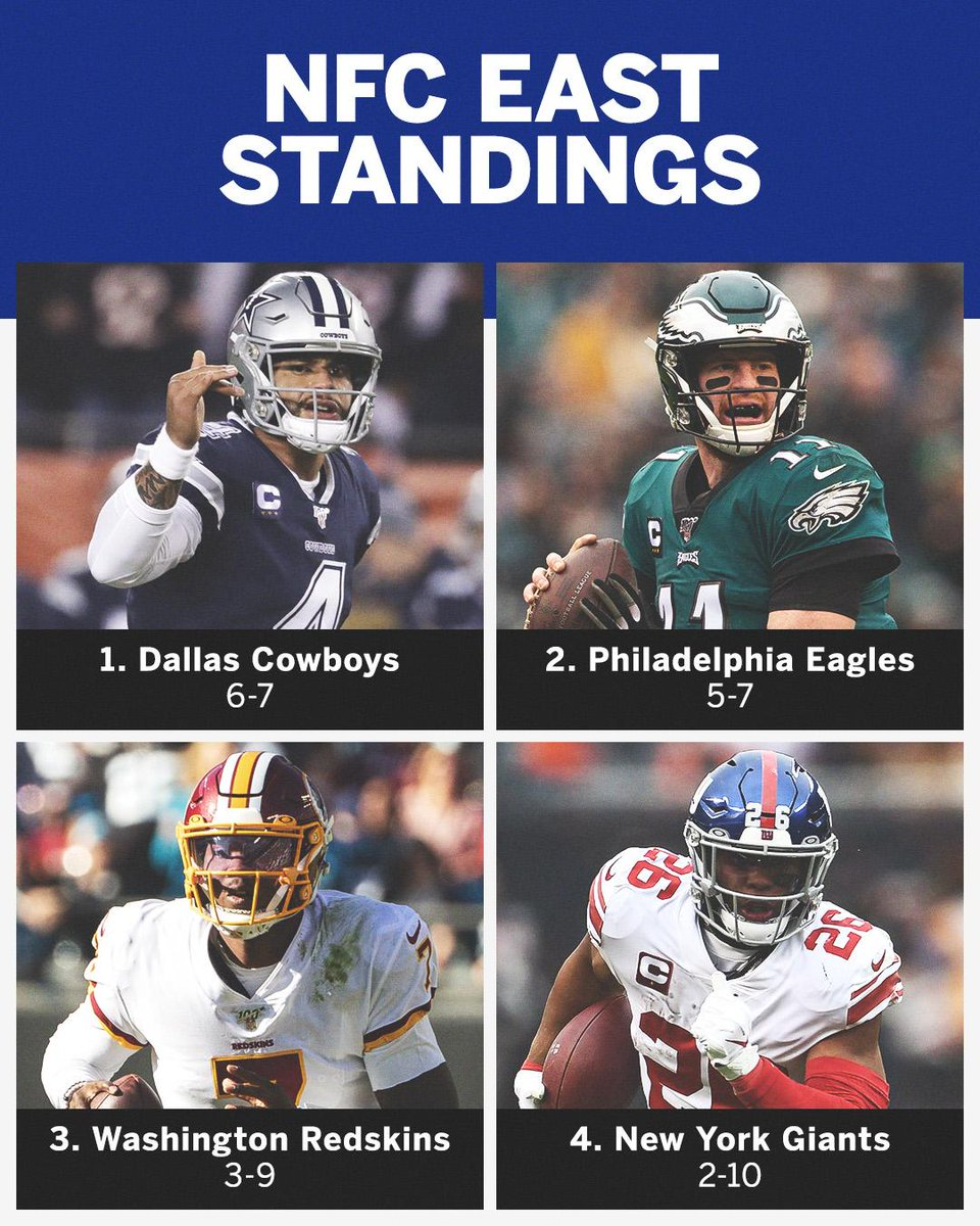 After the Cowboys' third straight loss, all four NFC East teams are now below .500