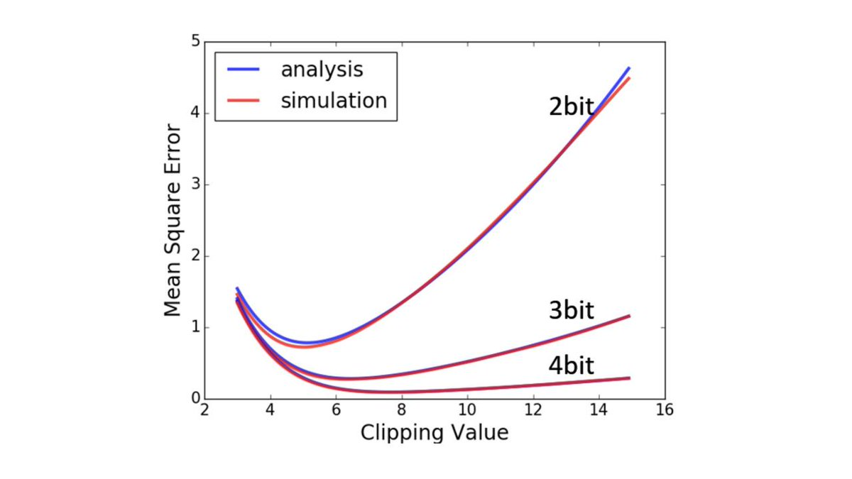 Usable Post-Training 4-Bit Quantization for Deep Learning Networks - Intel AI