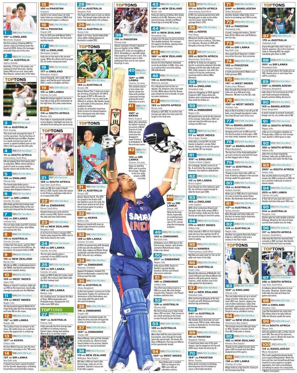 I have pasted this wall poster in my 4 years old Son's room, and whenever he enters the room, only says Sachin!! Sachin!! @sachin_rt #FridayMotivation <br>http://pic.twitter.com/85wjUUqQrp