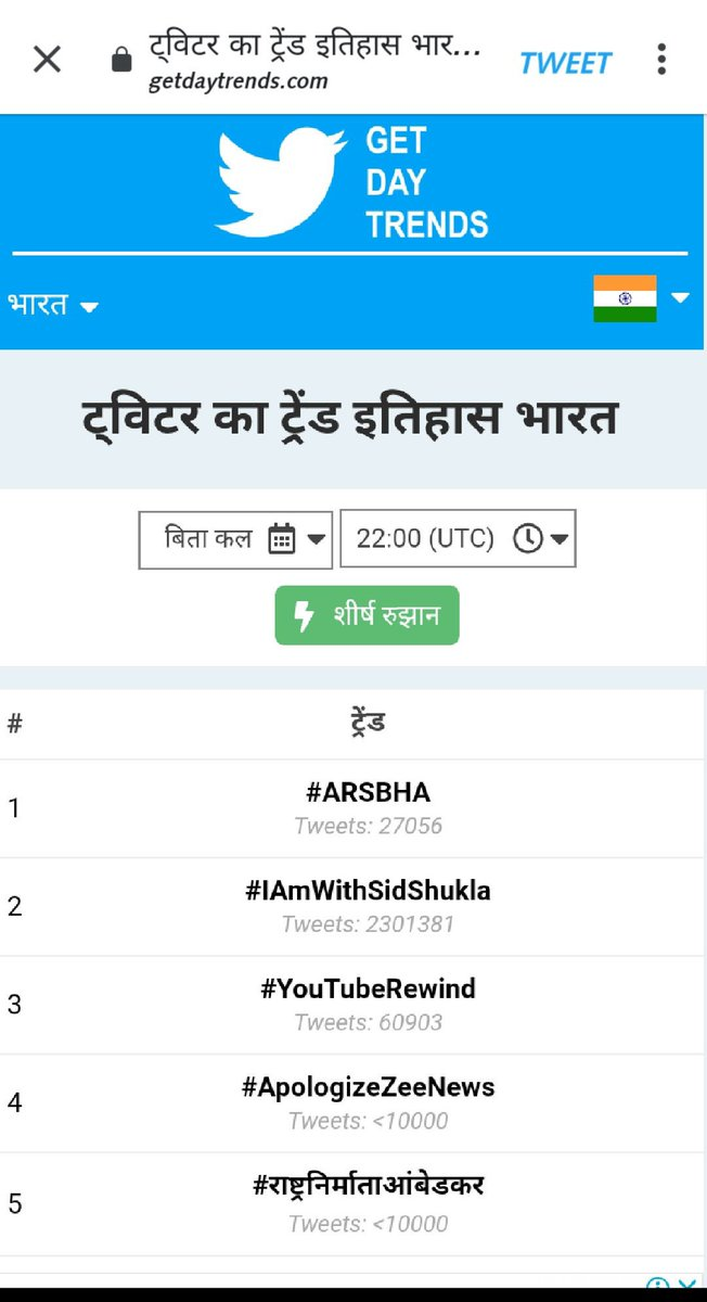 Seeing the record of being the most tweet in the history of India. #SiddharthShukla #IAmWithSidShukla<br>http://pic.twitter.com/wf7yGgGtDQ