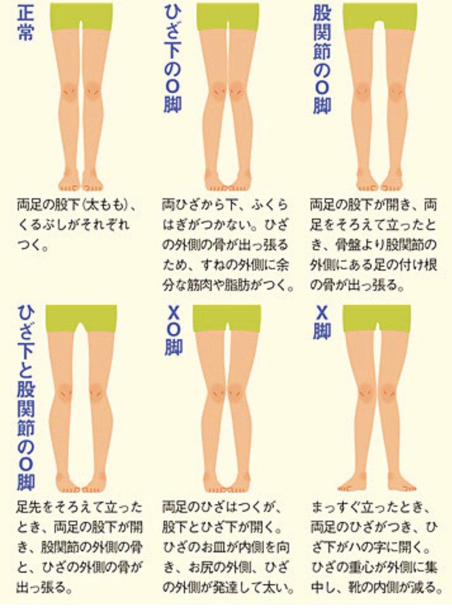 付け根 太い の 足