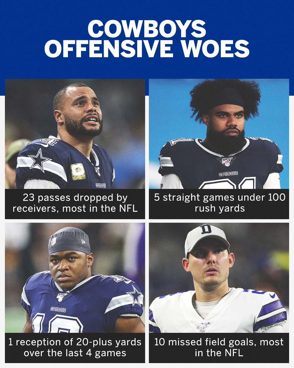 From Zeke to Brett Maher, the Cowboys' offense is going through a rough patch.