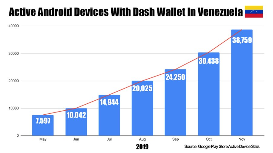 Dash 在委内瑞拉被追捧?7 个月内安卓设备 Dash 钱包使用率上升 400%