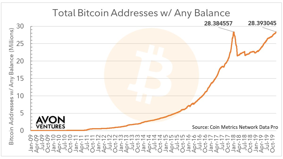 The total number of bitcoin addresses that hold any amount of BTC has hit an all-time high at 28.39M addresses, surpassing the previous ATH of 28.38M (achieved on 1/10/18). (Data via @coinmetrics Pro)  Short thread <br>http://pic.twitter.com/y87ovxstWb
