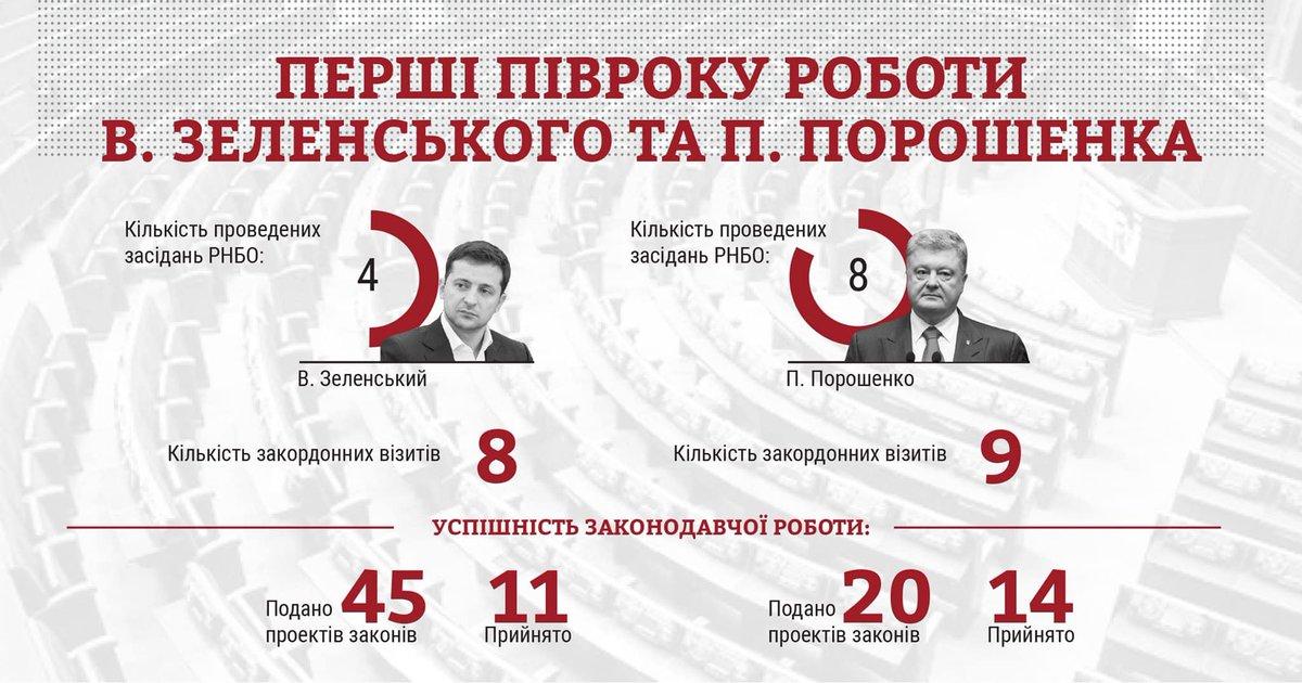 155 законов против 173: новая Рада за полгода сработала не так продуктивно как предыдущая, - КИУ - Цензор.НЕТ 9471