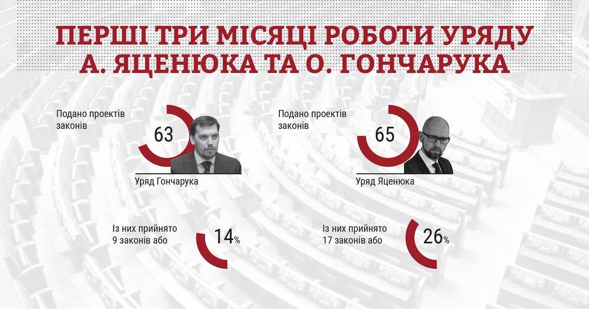 155 законов против 173: новая Рада за полгода сработала не так продуктивно как предыдущая, - КИУ - Цензор.НЕТ 8319