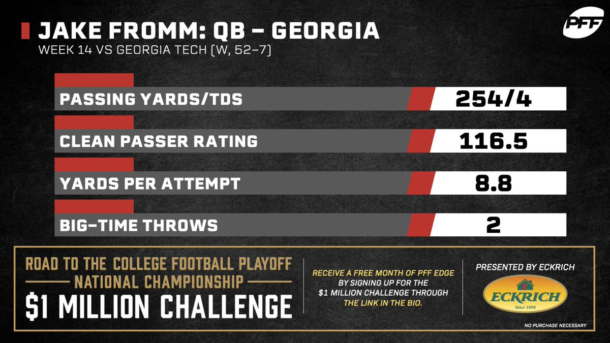 Jake Fromm took care of business against Georgia Tech and will face his next test in the SEC Championship.